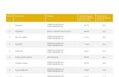ТОП-100 крупнейших по капитализации компаний России – Рейтинг 2020