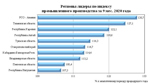 Регионы-лидеры по индексу промышленного производства за 9 месяцев 2020 года
