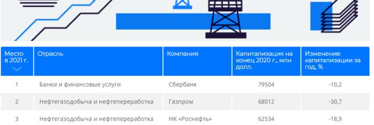 Самые дорогие публичные компании России – 2021