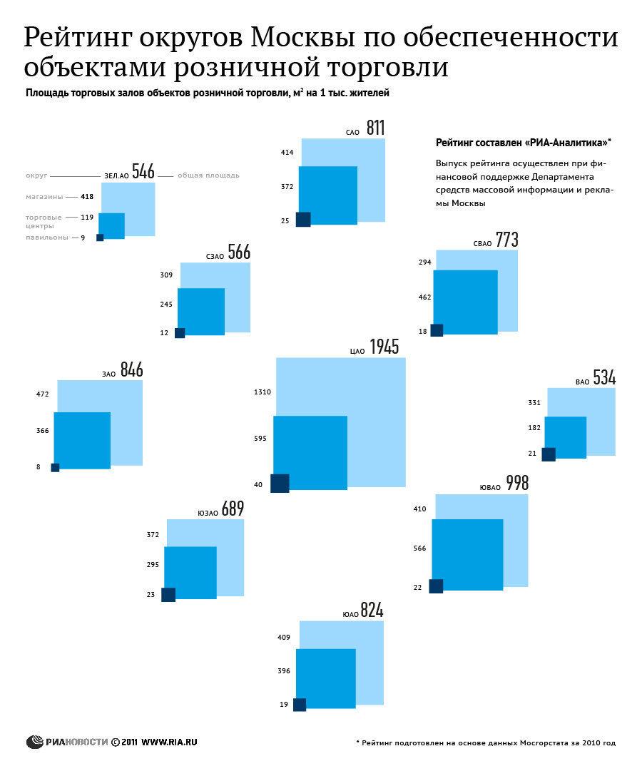 Рейтинг округов Москвы по обеспеченности объектами розничной торговли