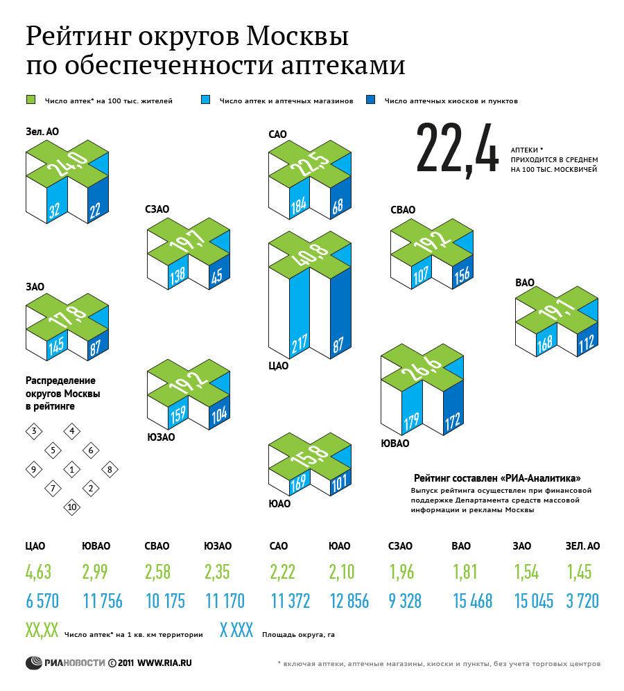 Рейтинг округов Москвы по обеспеченности аптеками