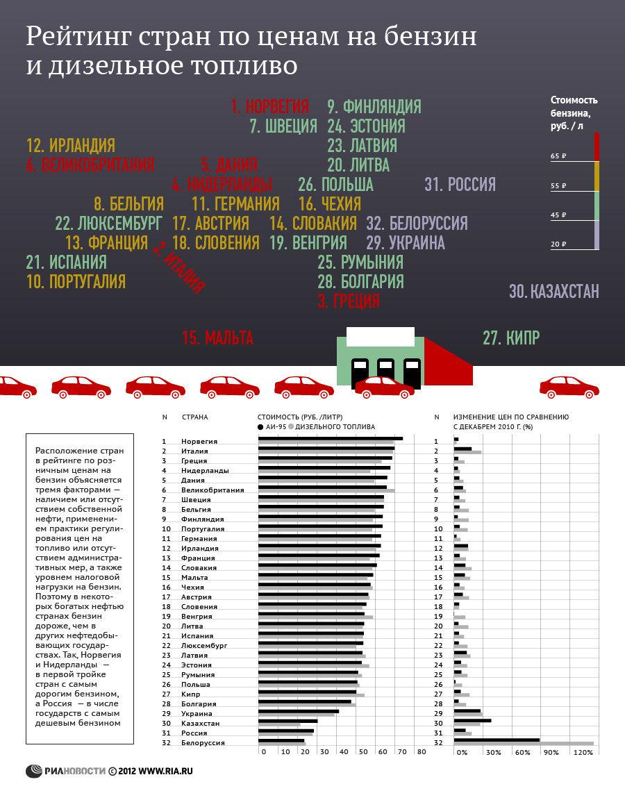 Рейтинг стран по ценам на бензин - итоги 2011 года