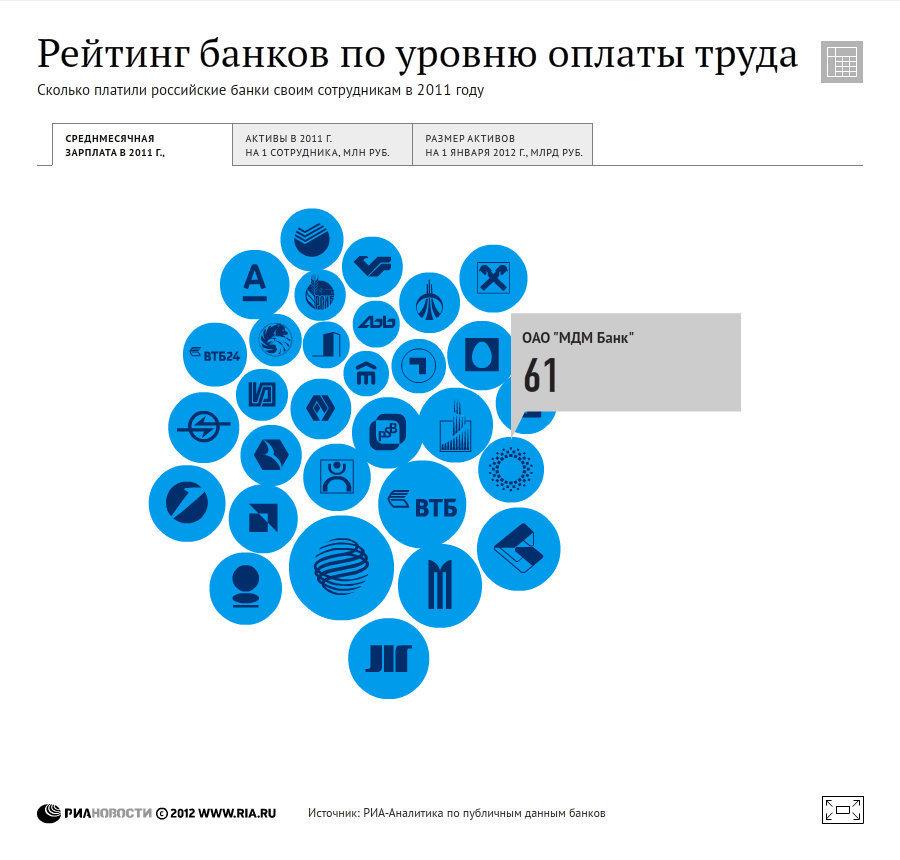 Сколько платят в крупнейших российских банках