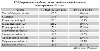 ТОР-10 регионов по объему инвестиций в основной капитал