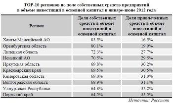 ТОР-10 регионов по доле собственных средств предприятий в объеме инвестиций в основной капитал