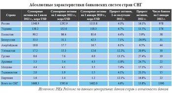 Абсолютные характеристики банковских систем стран СНГ
