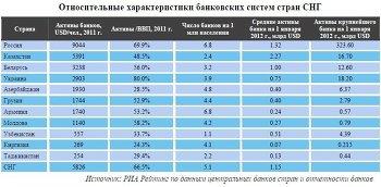 Относительные характеристики банковских систем стран СНГ