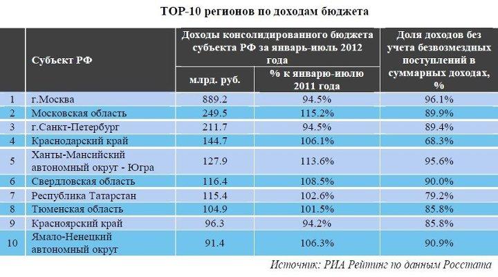 начала бюджет муниципального образования рейтинг идеи своими руками)