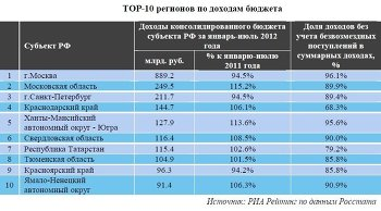ТОР-10 российских регионов по объему доходов регионального бюджета