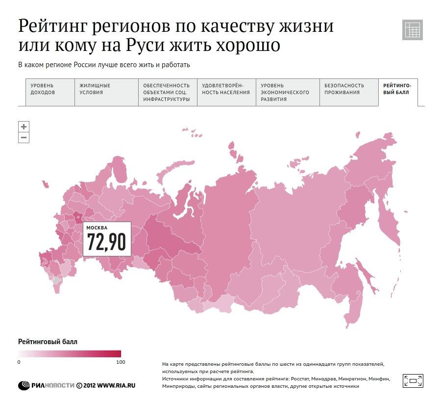 Рейтинг регионов по качеству жизни - 2012