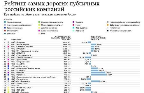 Рейтинг самых дорогих публичных компании России - 2013