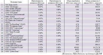 Самые рентабельные крупные российские банки в 2012 году