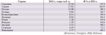 Крупнейшие покупатели газа у ОАО «Газпром» среди стран Западной и Центральной Европы