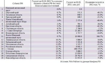 Субъекты РФ с минимальной долговой нагрузкой