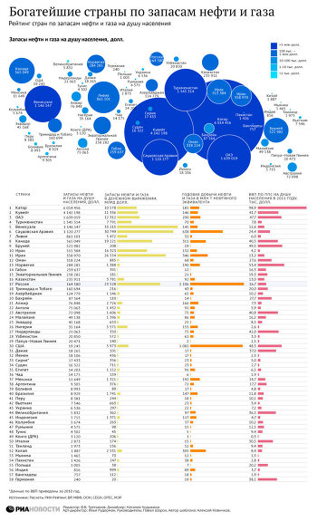 Рейтинг стран по нефтегазовым богатствам