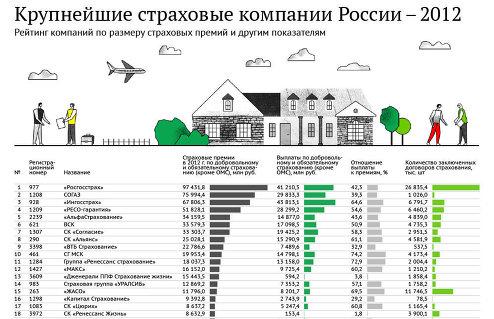 Рейтинг крупнейших страховых компаний России - 2012