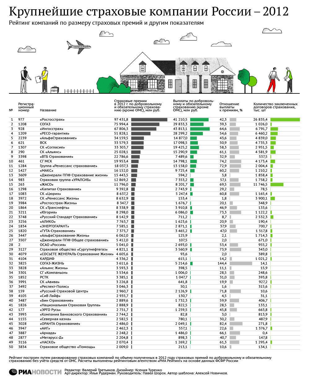 рейтинг страховых компании по объему услуг