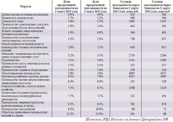 Рейтинг отраслей экономики по доле просроченной задолженности
