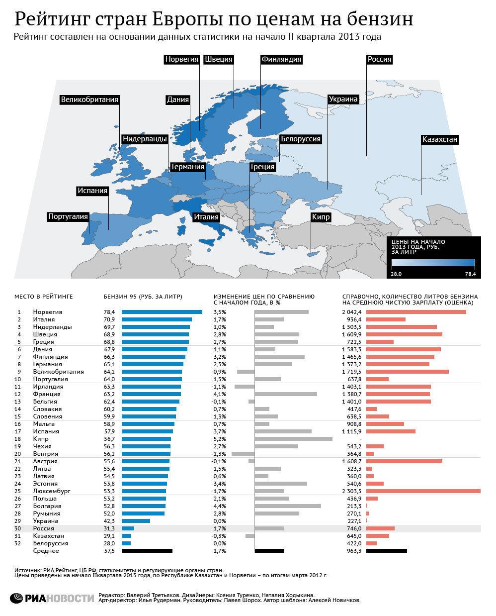 Стоимость бензина в различных странах на начало II квартала 2013 года