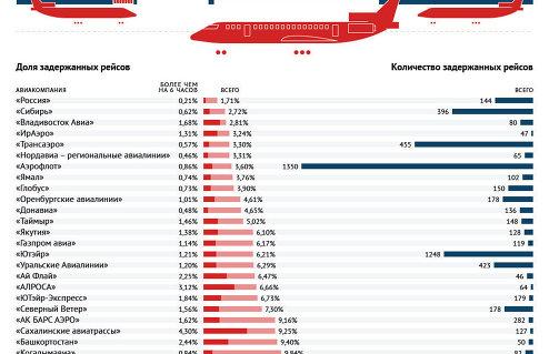 Рейтинг авиакомпаний России по количеству задержанных рейсов