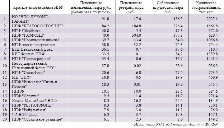 доходность пенсионного фонда сбербанка в 2016 кредиты