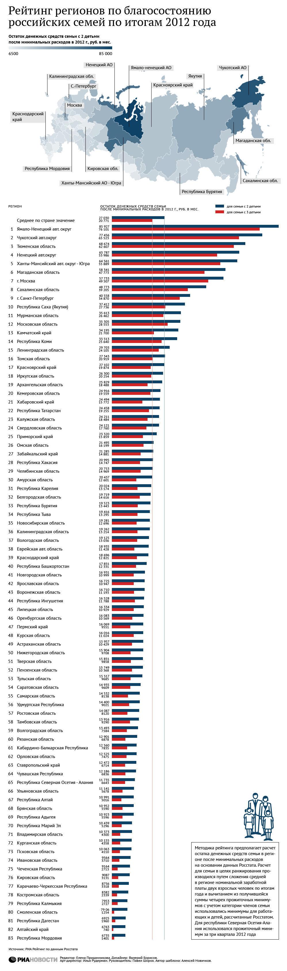 Рейтинг регионов по уровню жизни семей