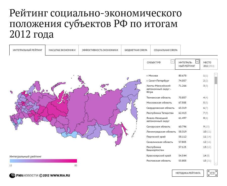 Рейтинг социально-экономического положения регионов