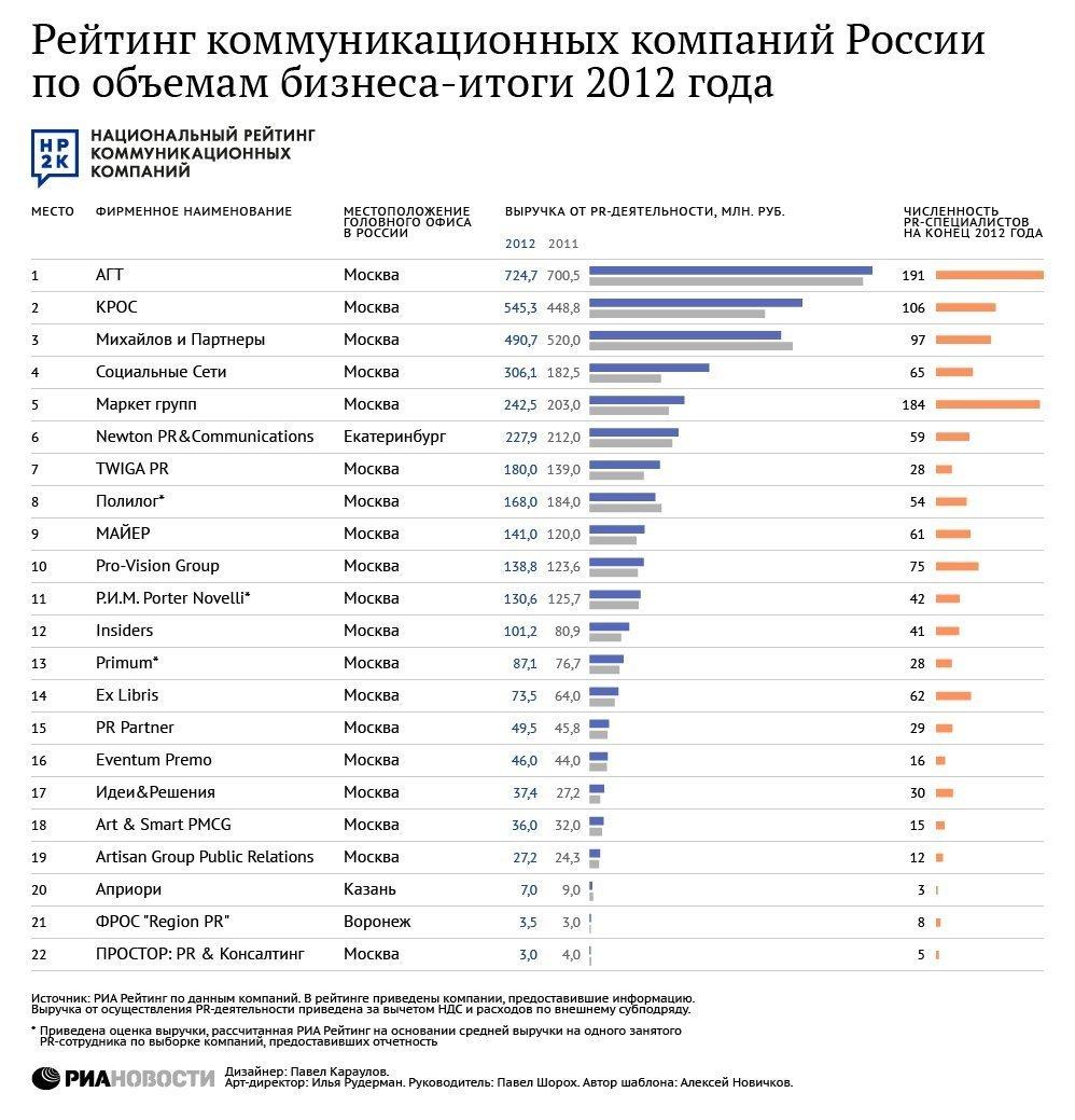 Крупнейшие PR-компании России - итоги 2012 года
