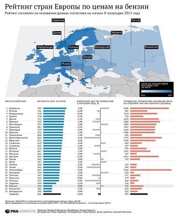 Стоимость бензина в англии forex как основной источник дохода