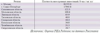 ТОР-10 регионов с наивысшей плотностью иностранных инвестиций в 2012 году