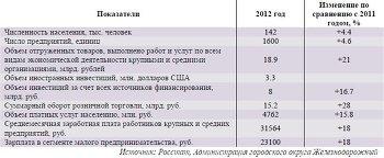 Основные показатели городского округа Железнодорожный