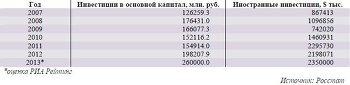 Динамика инвестиций в Ростовской области