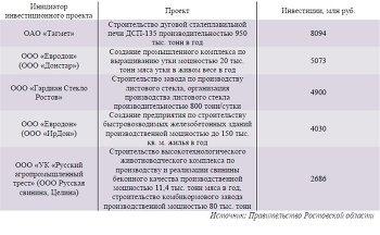 ТОР-5 крупнейших проектов в Ростовской области