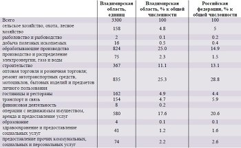 Число малых предприятий на конец 2012 года