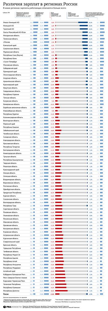 Различие зарплат в регионах России