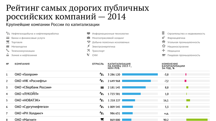 Самые дорогие публичные компании России – 2014
