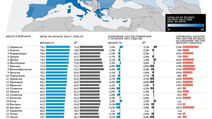 Рейтинг стран по ценам на бензин - итоги 2013 года