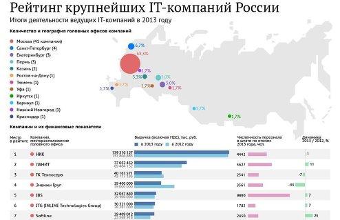 Крупнейшие IT-компании России – 2014