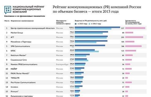 Рейтинг PR-компаний по объемам бизнеса