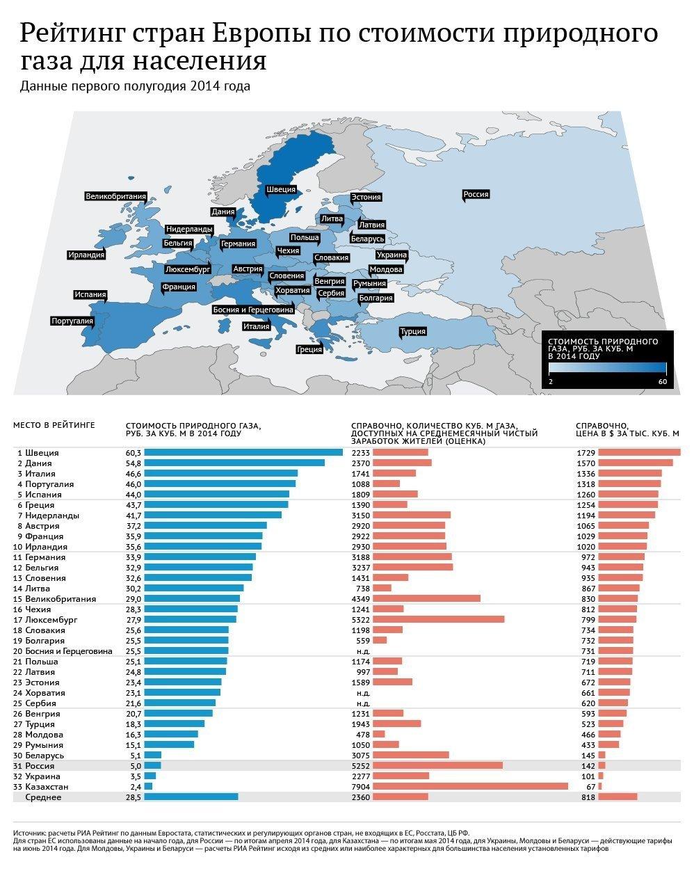 Рейтинг стран по ценам на природный газ для населения в 2014 году