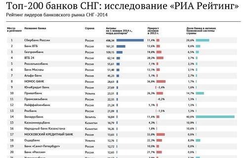Рейтинг 200 крупнейших банков СНГ - 2014