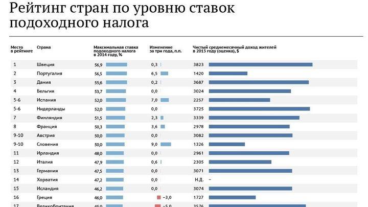 Рейтинг стран по ставке подоходного налога
