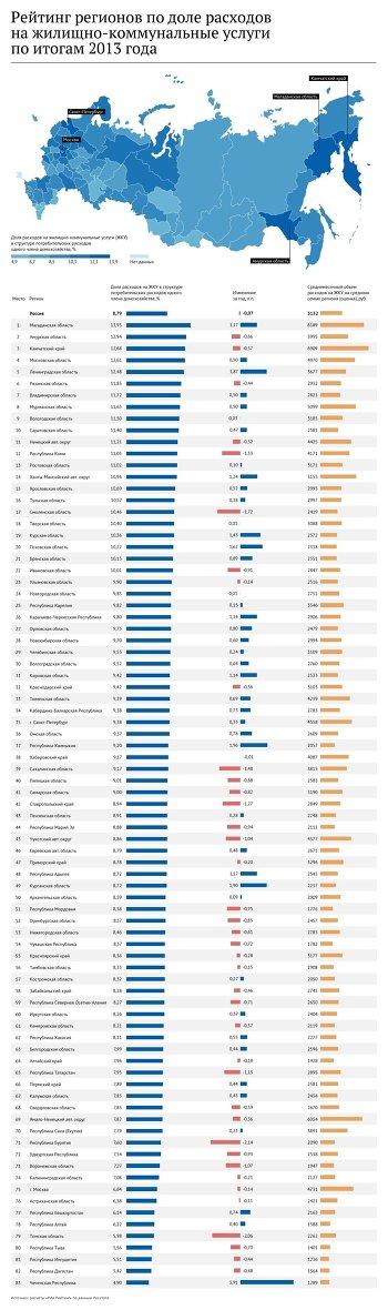 Рейтинг регионов по доле расходов населения на ЖКУ - 2014
