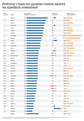 Ставка налога на прибыль по странам