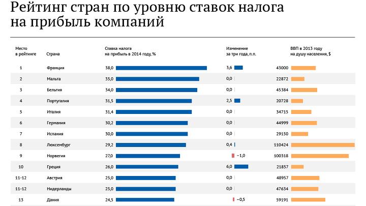 Рейтинг стран по ставке налога на прибыль