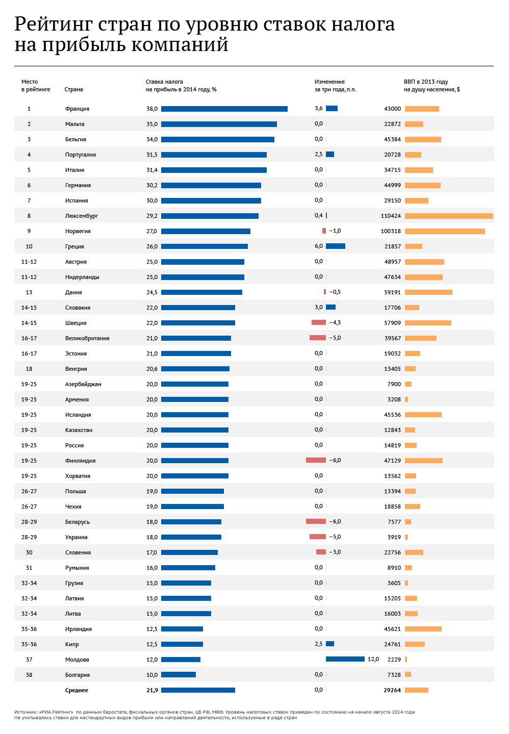 Налог на прибыль в европейских странах 1 комнатная квартира в сша