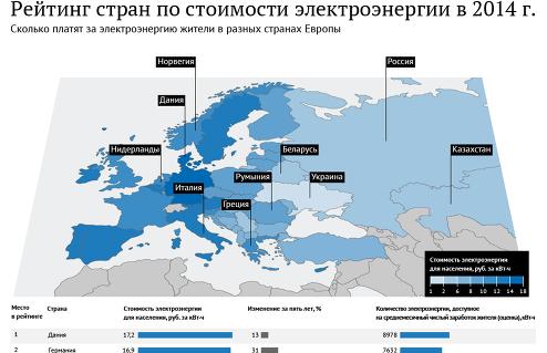 Рейтинг стран по ценам на электроэнергию – 2014
