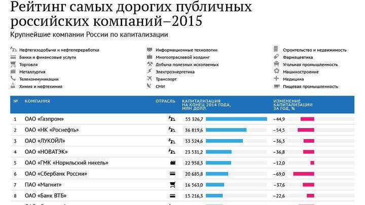 Самые дорогие публичные компании России – 2015