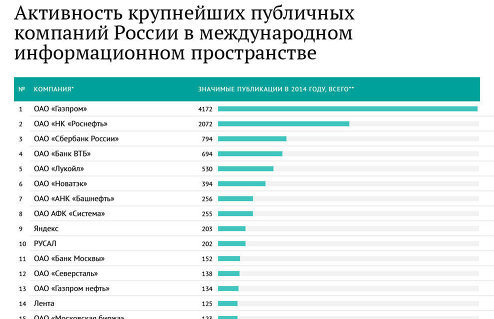 Информационная активность ведущих российских компаний за рубежом