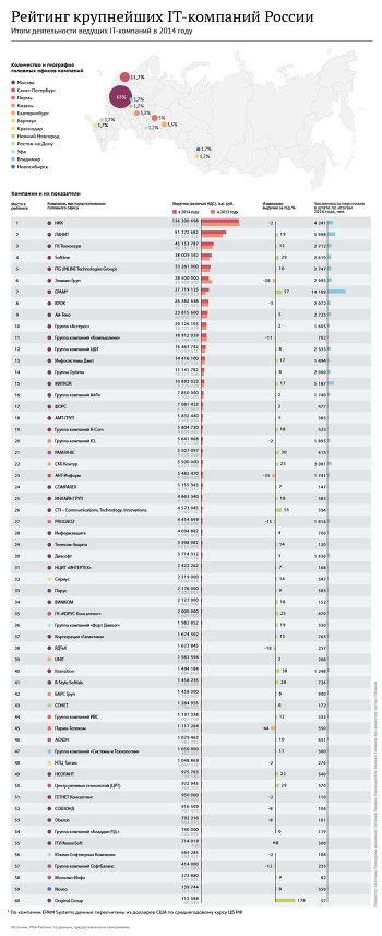 Крупнейшие IT-компании России по итогам 2014 года